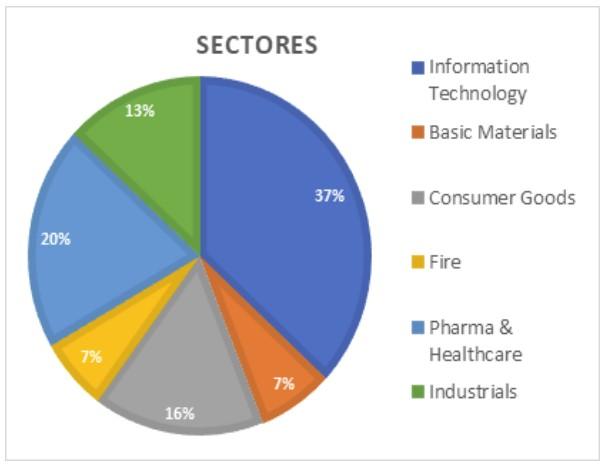 Gráfico sectores que componen la cartera de renta variable