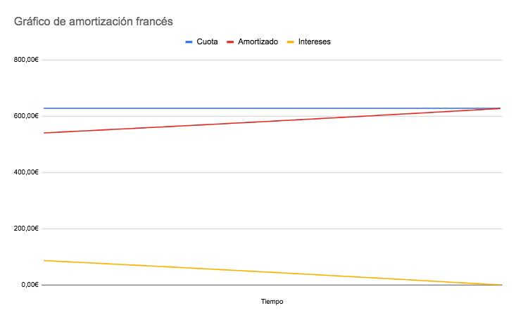 Gráfico composición cuota de amortización de una hipoteca