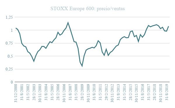 Gráfico STOXX Europe 600 precio venta