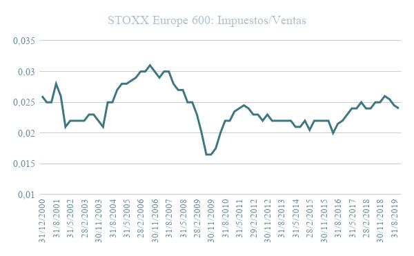 Gráfico evolución STOXX Europe 600 ratio impuestos ventas