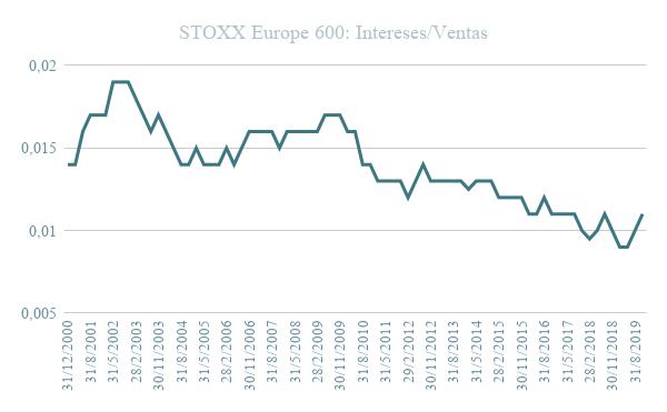 Evolución Gráfico STOXX Europe 600 ratio intereses ventas