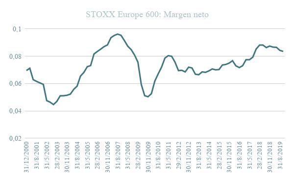 Gráfico evolución STOXX Europe 600 MArgen bruto
