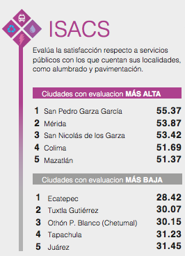 Top 3: Index of satisfaction with municipal services