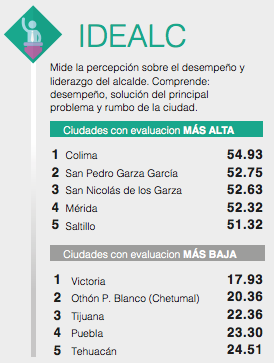 Top 4: Mayors Evaluation Index