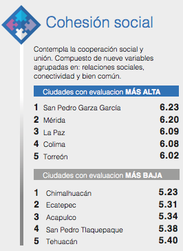 Top 2: Social cohesion