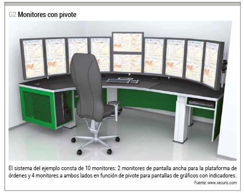 monitores pivote