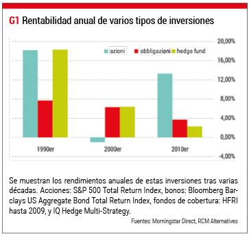 Rentabilidad anual inversiones
