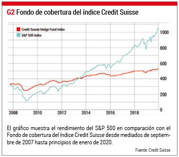 indice hedge fund