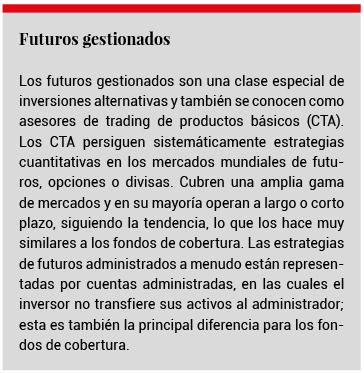 futuros gestionados