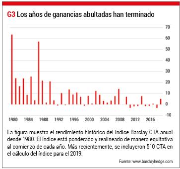 ganancias hedge funds