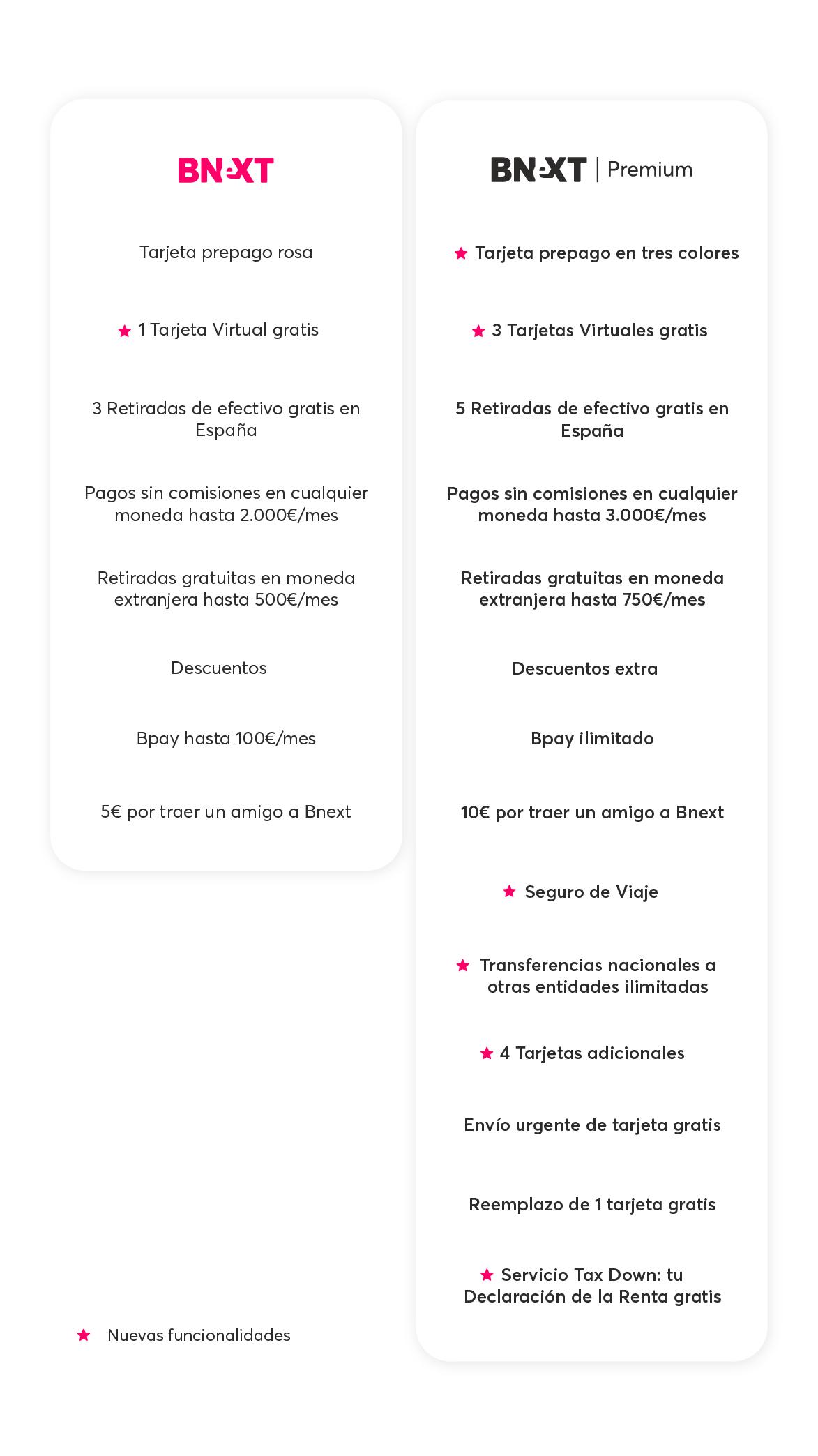 Comparativa Bnext estándar vs Bnext Premium
