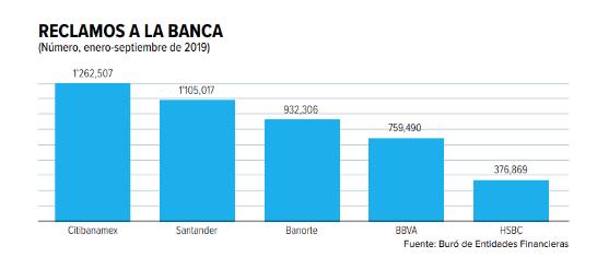 Los bancos con más quejas de usuarios en CDMX