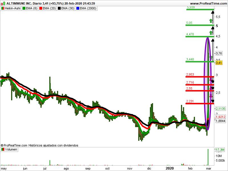 Altimune Trading