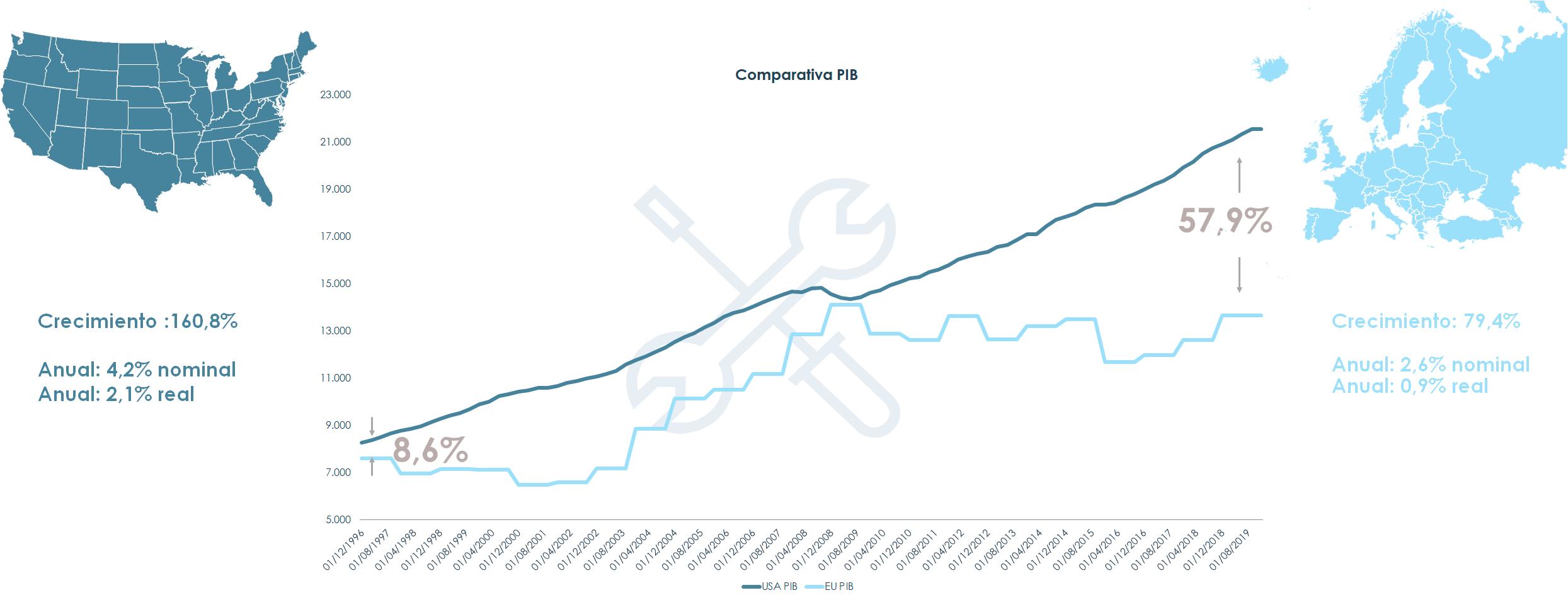 Gráfico comparativa PIB
