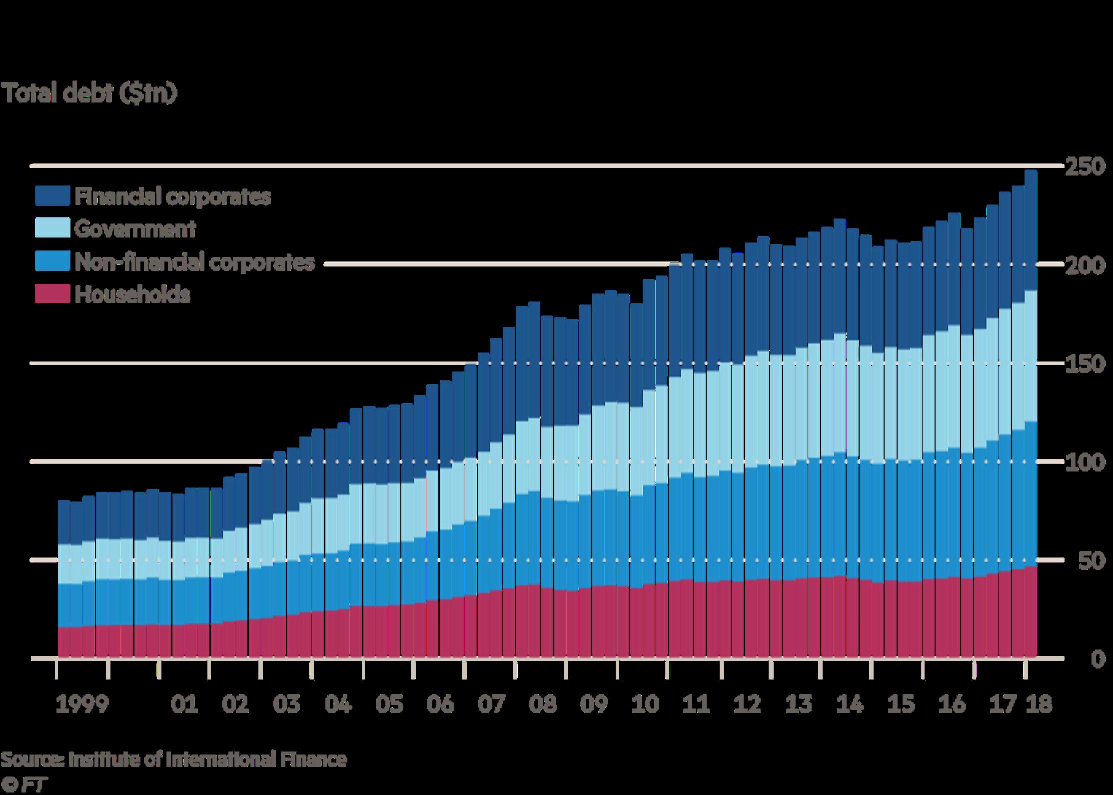 Gráfico deuda global