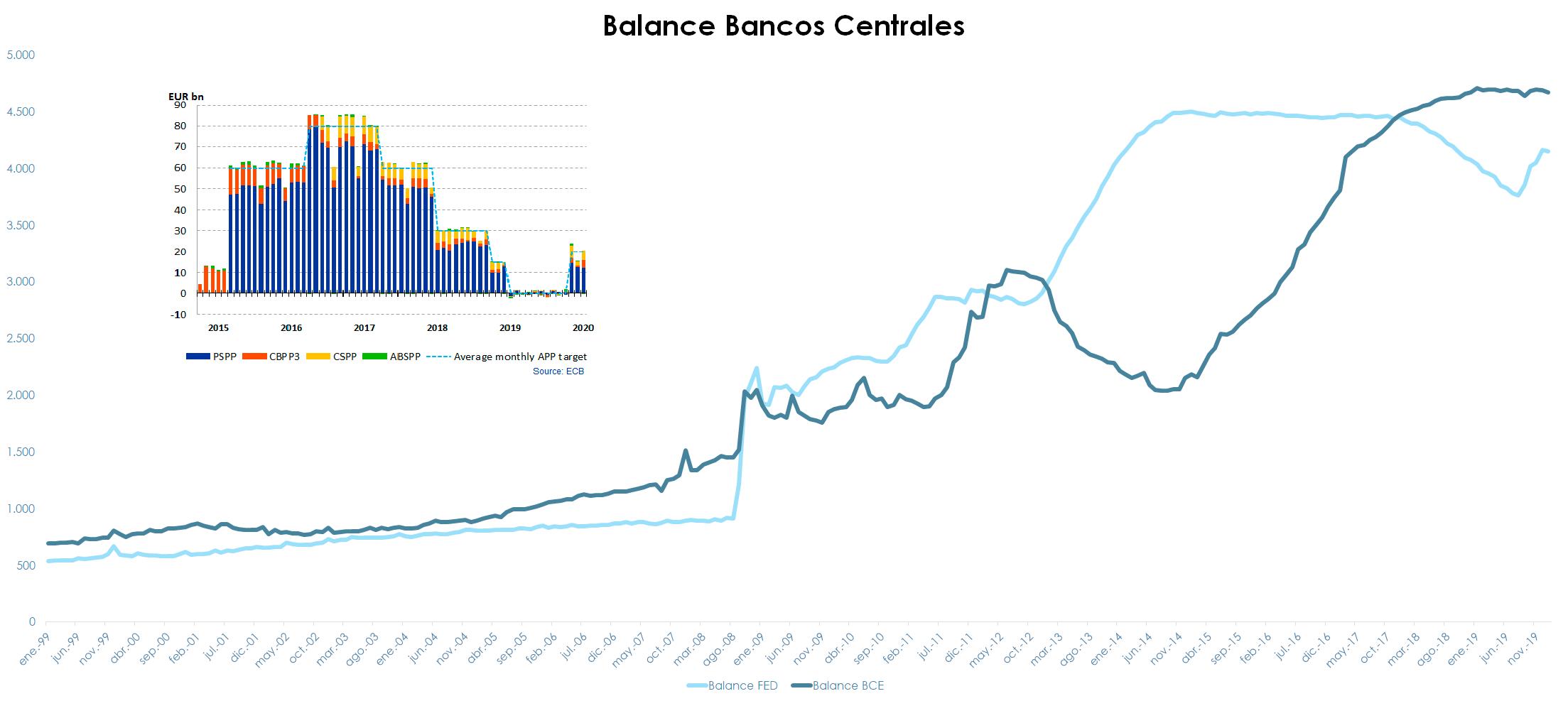 Gráfico agotamiento de política monetaria