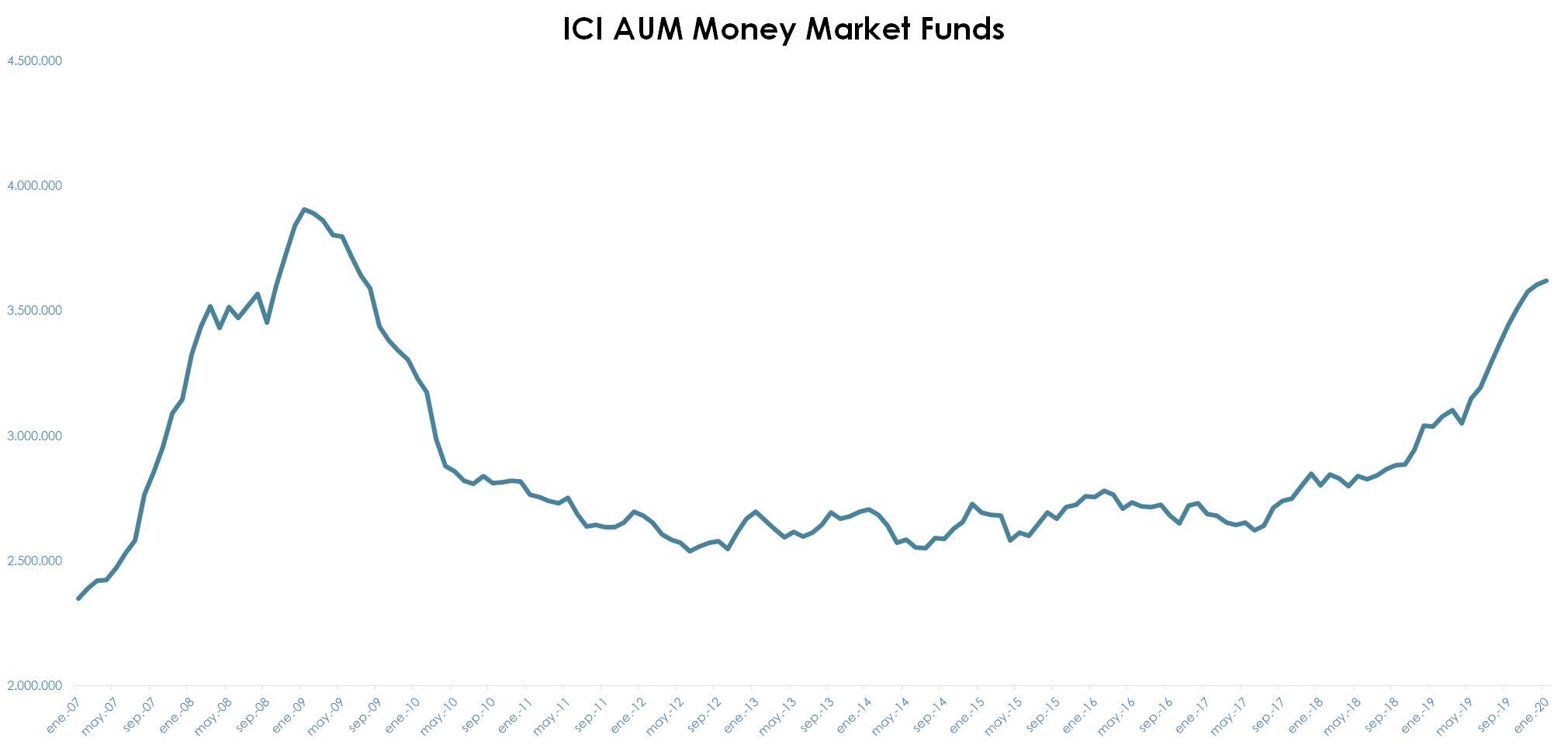 Evolución mercado de fondo monetario