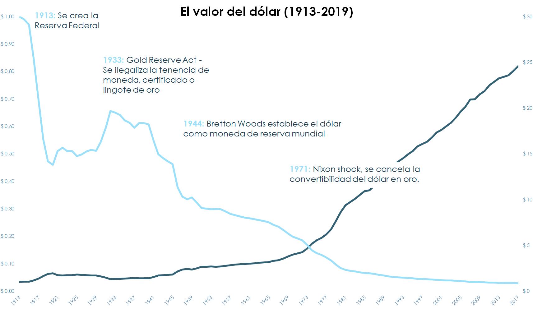 Gráfico evolución valor del dólar