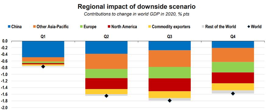 Gráfico impacto regional