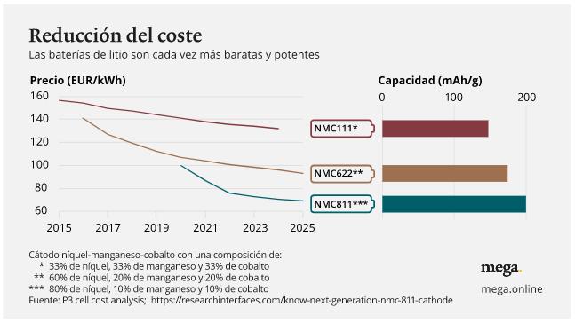 Gráfico evolución reducción coste baterías
