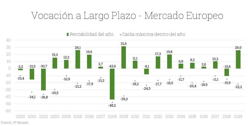 Gráfico vocación a largo plazo en mercado europeo