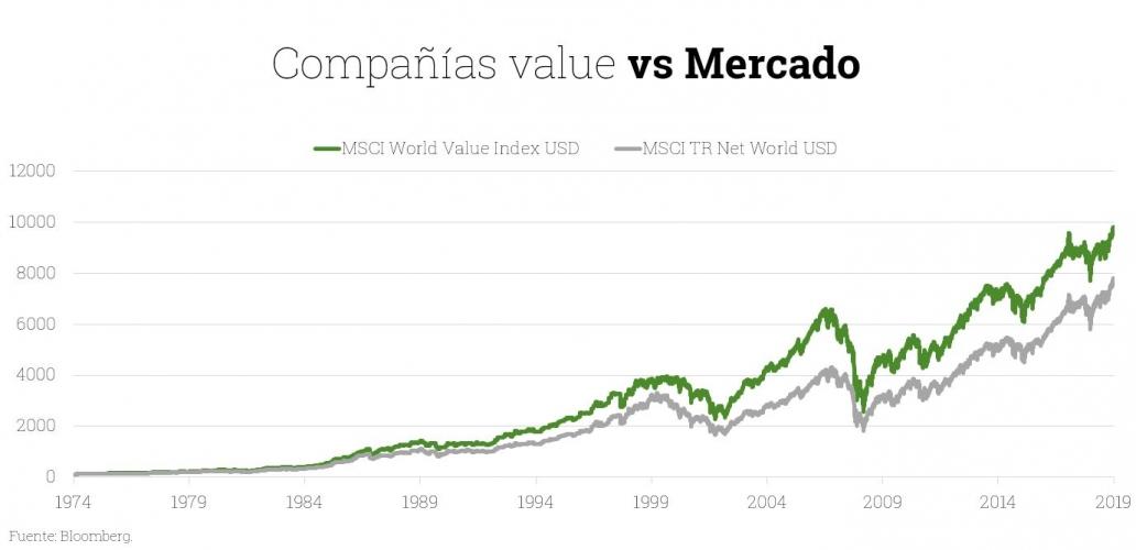 Gráfico evolución compañías value vs mercado