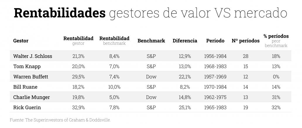 Gráfico rentabilidades gestores de valor vs mercado
