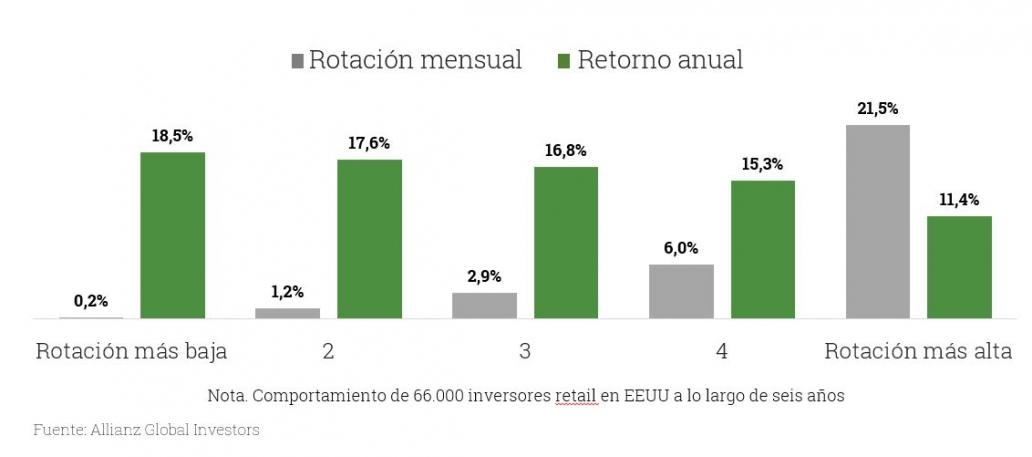 Gráfico rotación mensual y retorno anual
