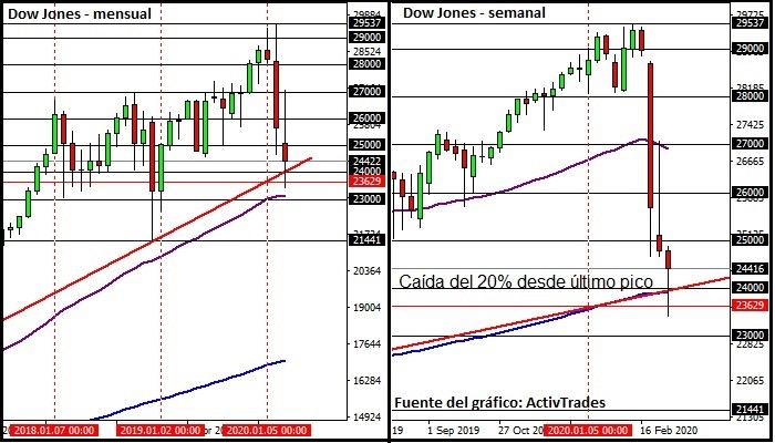 Gráfico Dow Jones