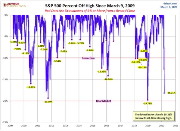 Gráfico evolución S&P500