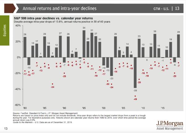 Gráfico rentabilidades anuales