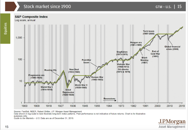 Gráfico mercado de valores desde 2000