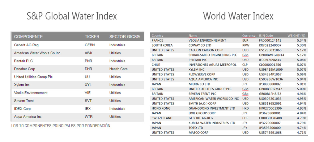 Tabla composición S&P Global Water Index y World Water Index