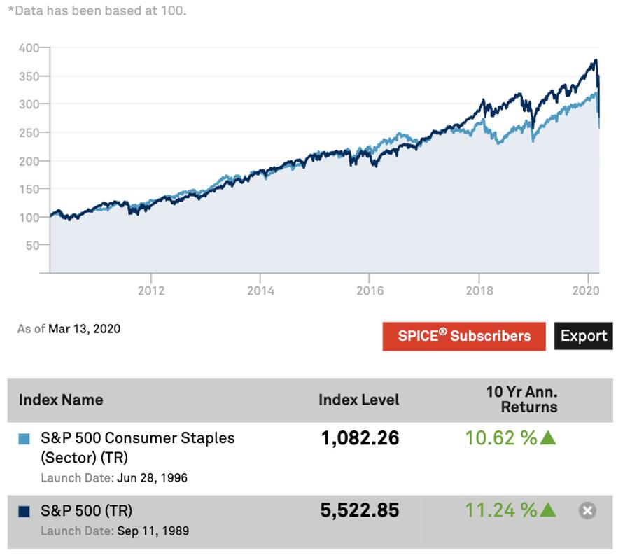 Gráfico comparativa S&P 500 y S&P 500 Consumer Staple