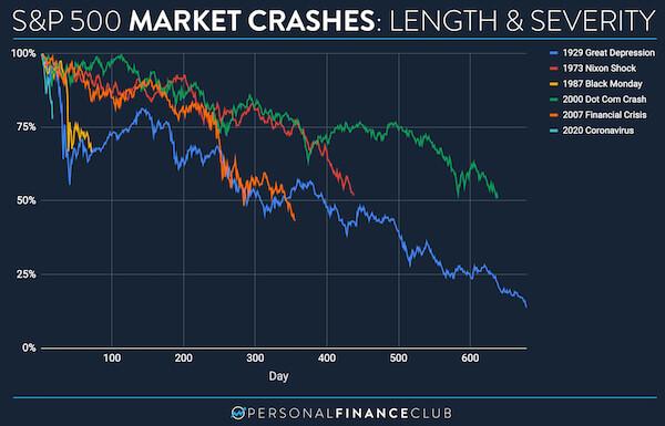 Crashes del S&P 500: Duración y severidad