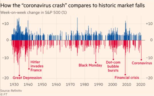 Gráfico caída semanal por coronavirus