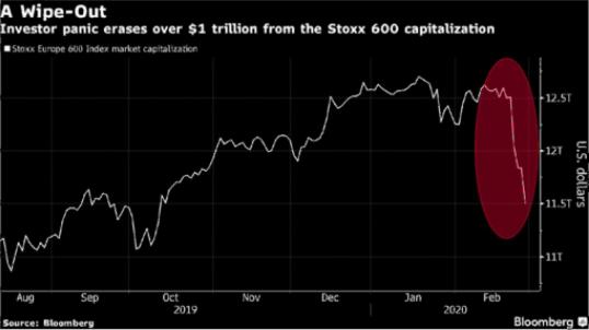 Gráfico caída Stoxx600