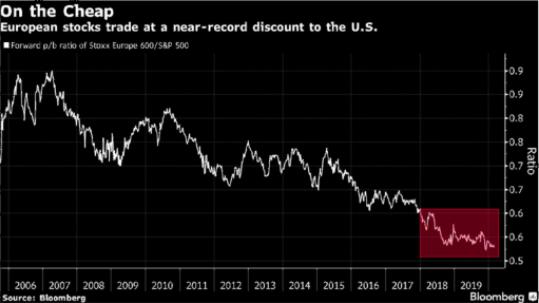 Gráfico caída mercado europeo