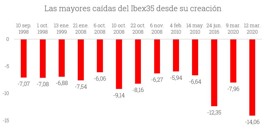 Imagen gráfico las mayores caídas del IBEX25