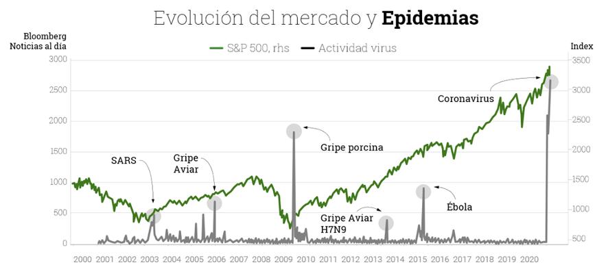 Gráfico evolución del mercado y espidemias
