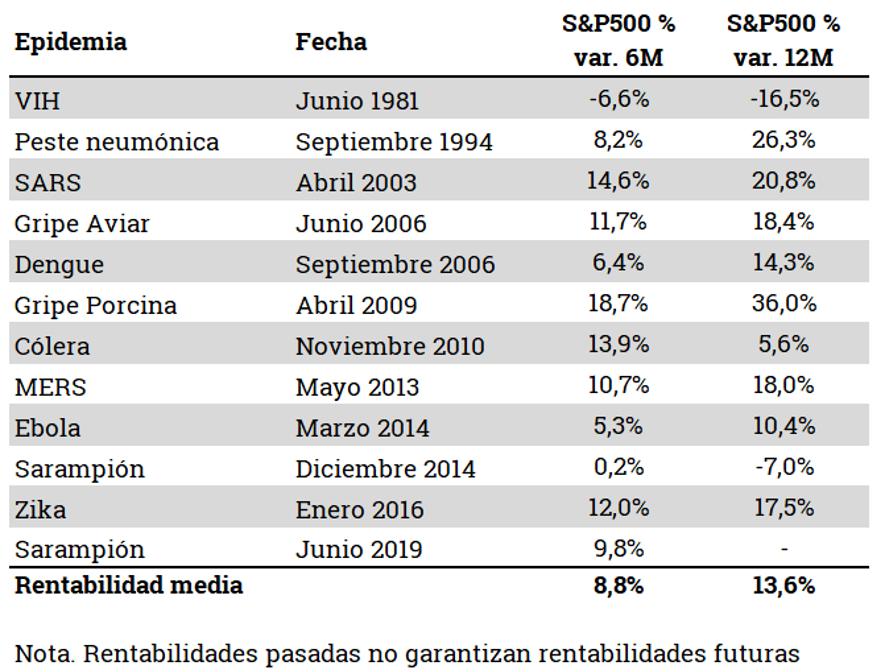Tabla epidemias y variación S&P500