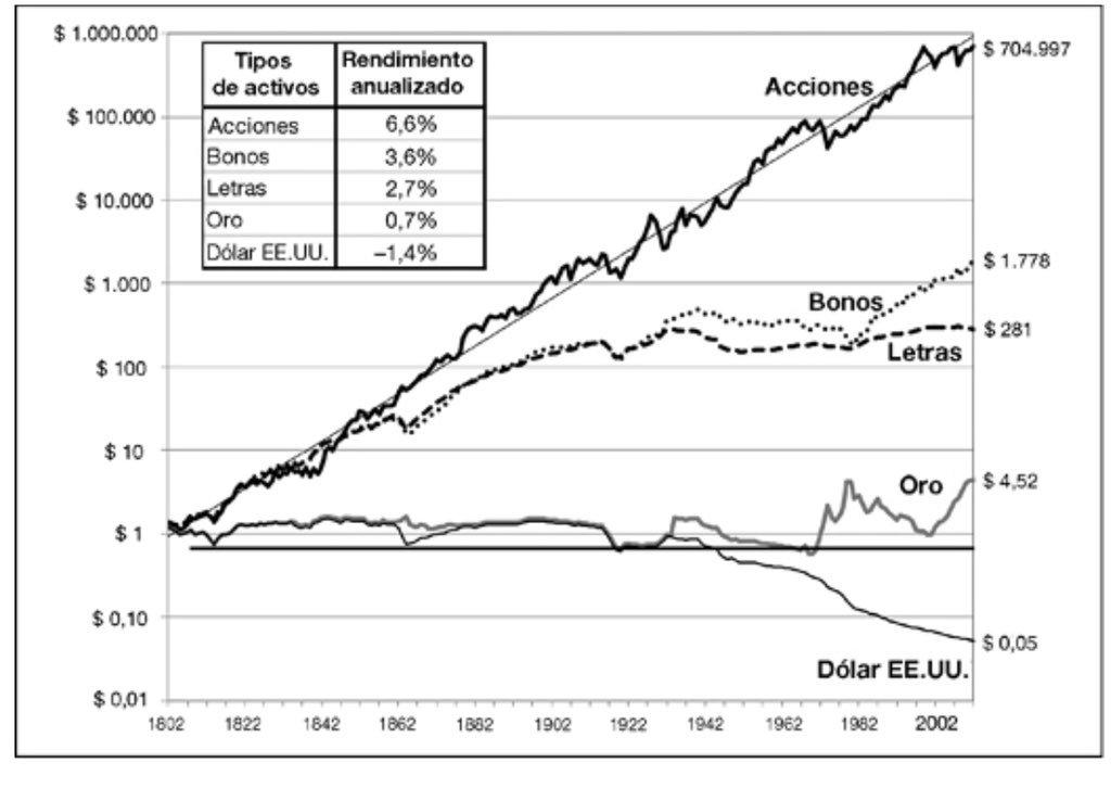 Rentabilidad de la bolsa comparada con otros activos