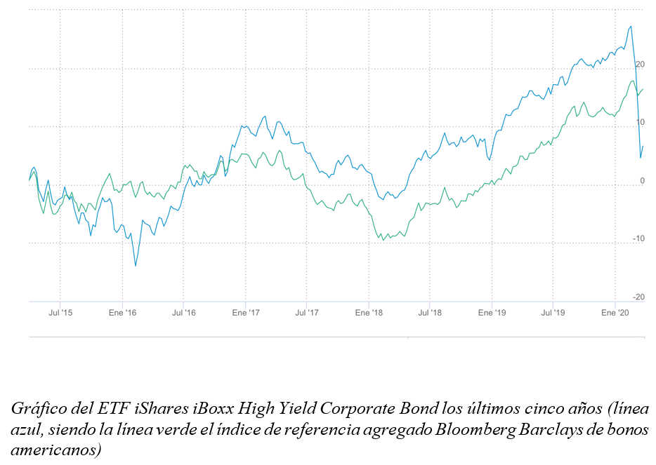 ETF High Yield