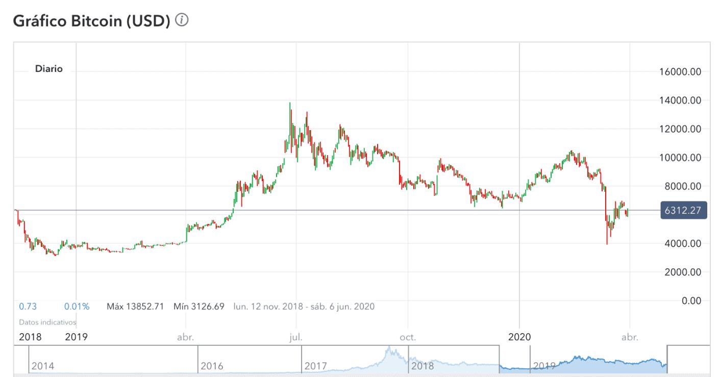 Imagen evolución bitcoin desde 2019