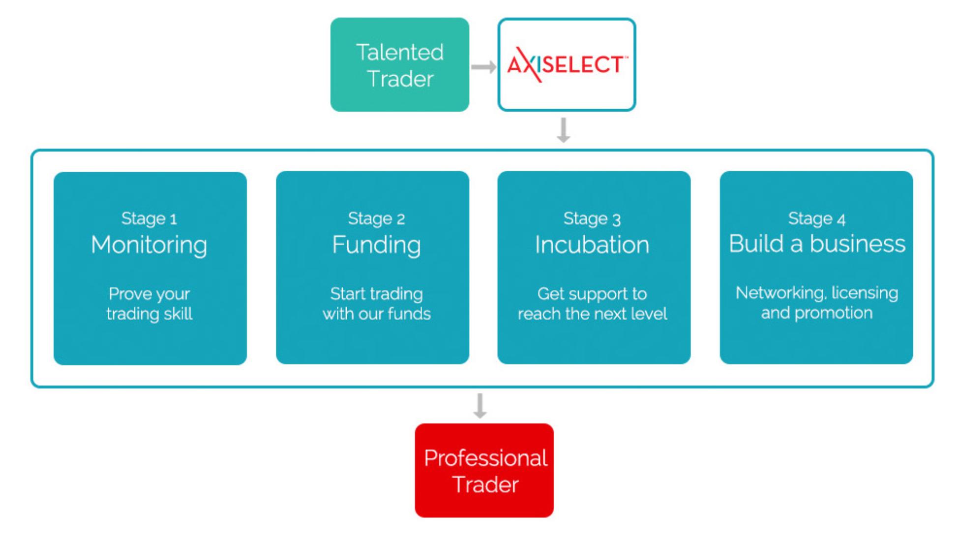 ¿Cómo funciona el programa AxiSelect?