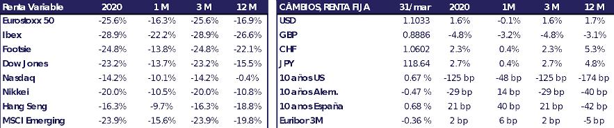 Tabla principales índices del mercado