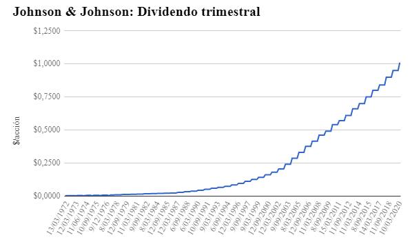 Aumento del dividendo trimestral J&J
