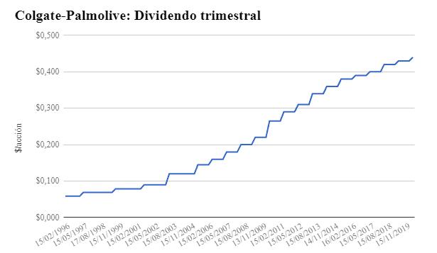 Crecimiento del dividendo trimestral de Colgate