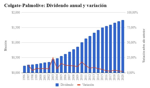 Crecimiento del dividendo anual de colgate