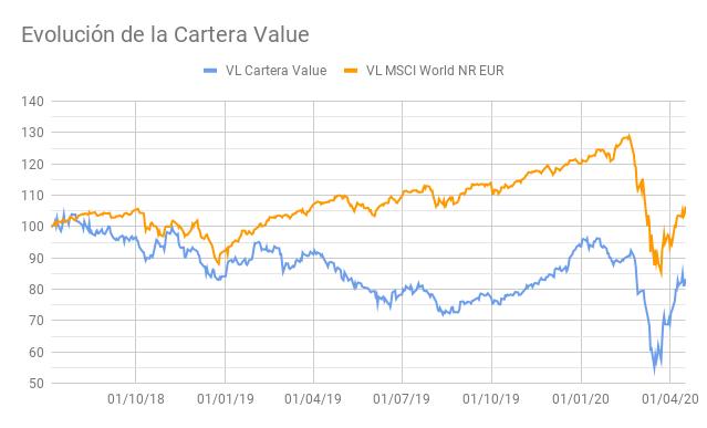Evoluci%C3%B3n_de_la_Cartera_Value_%281%29.png?1587216635